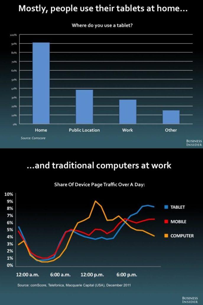 Did smartphones & tablets kill the PC? Part II
