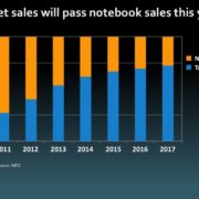 Tablet sales will pass notebook sales this year