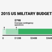 bi_graphics_us-military-budget.png q