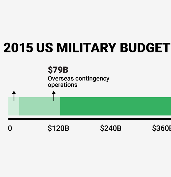 the defense budget illustrated graphs amrel com
